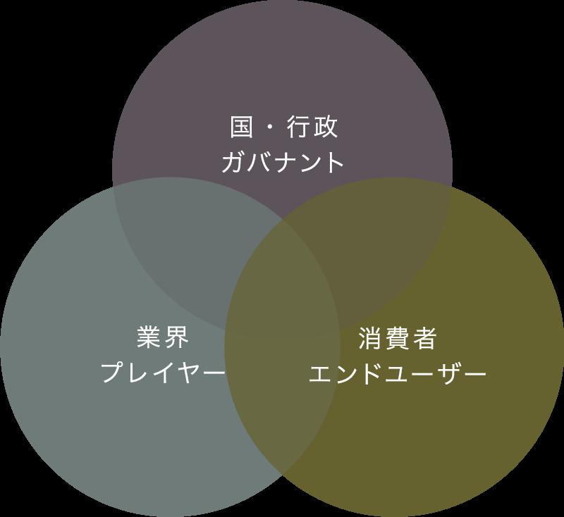 ネットワークの意義・ビジョン