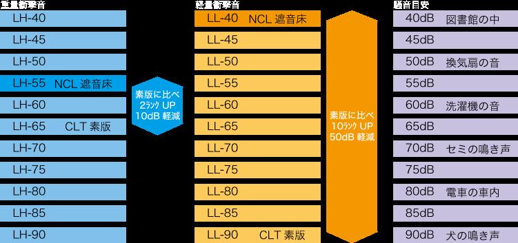 CLT素版 LH-65、LL-90に比べ、NCL遮音床仕様は重量衝撃音で約2倍、軽量衝撃音で約10倍の効果を発揮